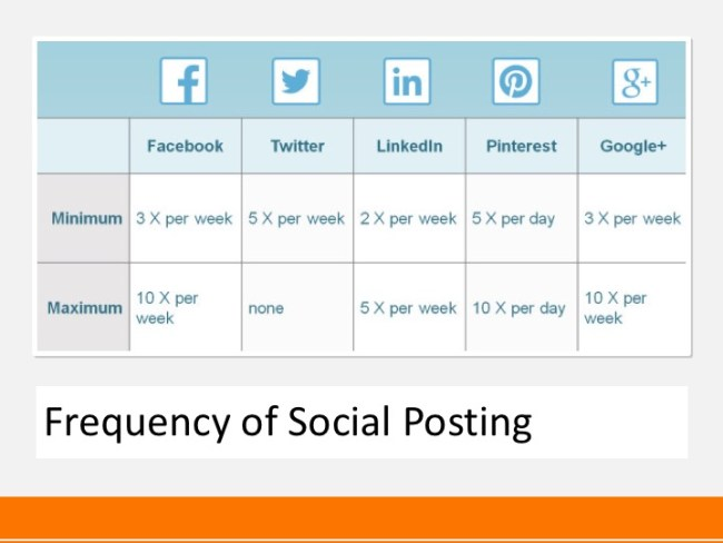 Frequency of Social Posting