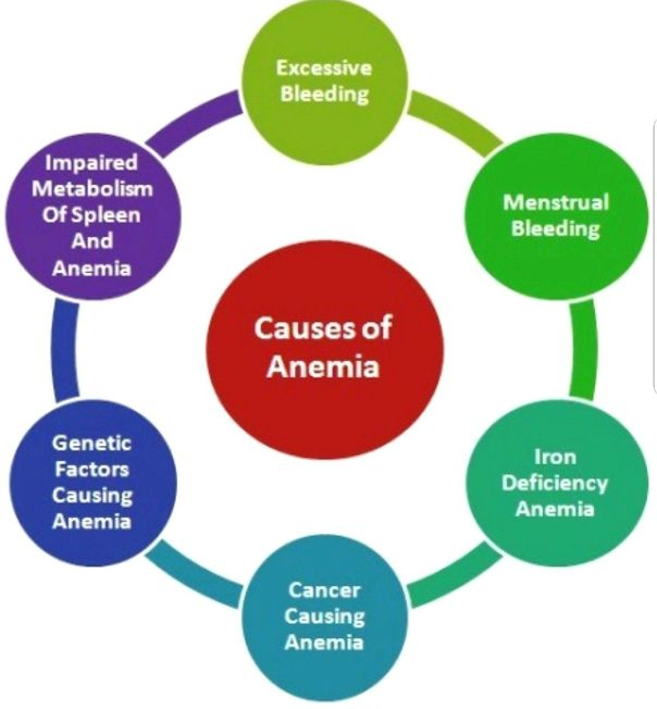 Causes of Anemia