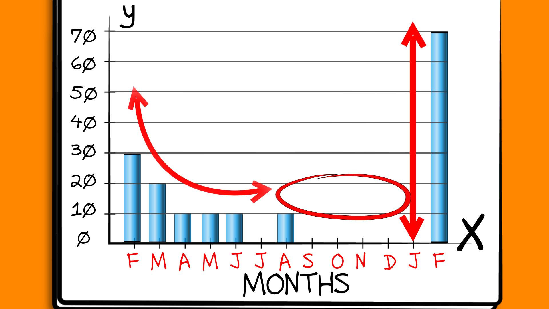 Bar Graph Drawing At Getdrawings