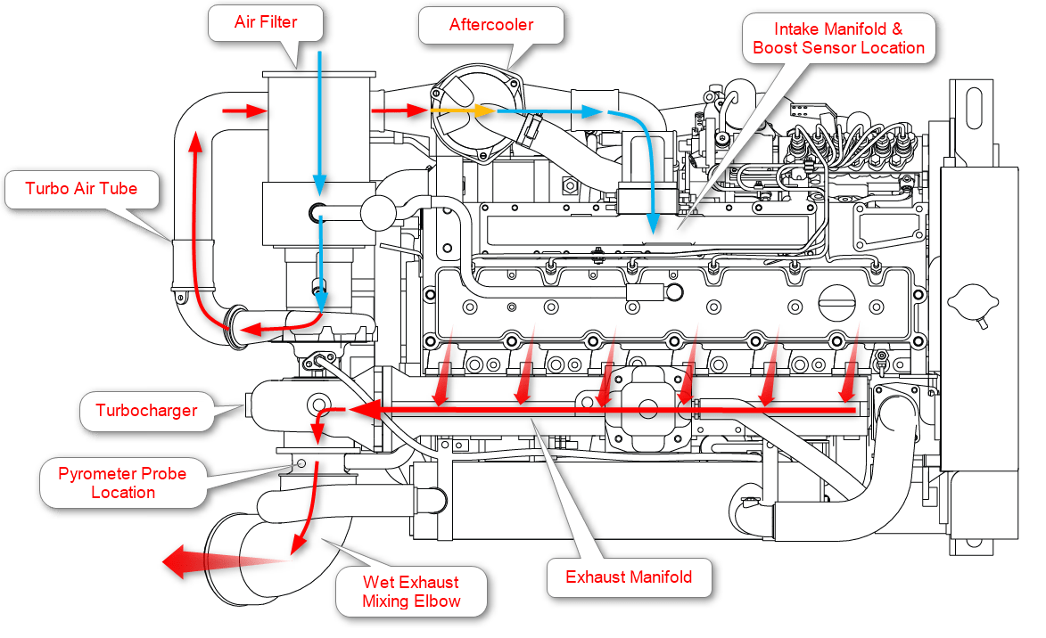 Cat C15 Coolant Diagram Engine