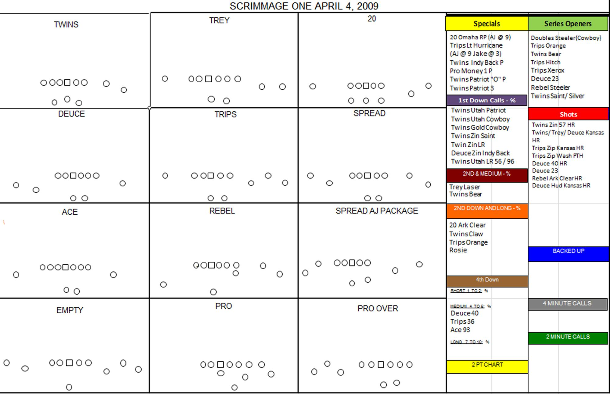 Football Playbook Template Printable Footballupdate Co Rh Youth Play Call Sheet Templates