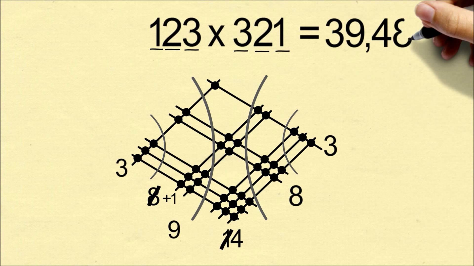Multiplication Drawing At Getdrawings