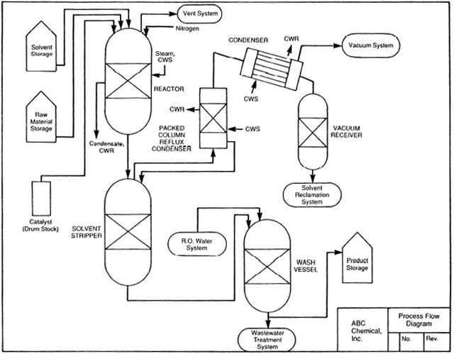 Diagram Piping And Instrumentation Diagram Jobs Valentine Sargent