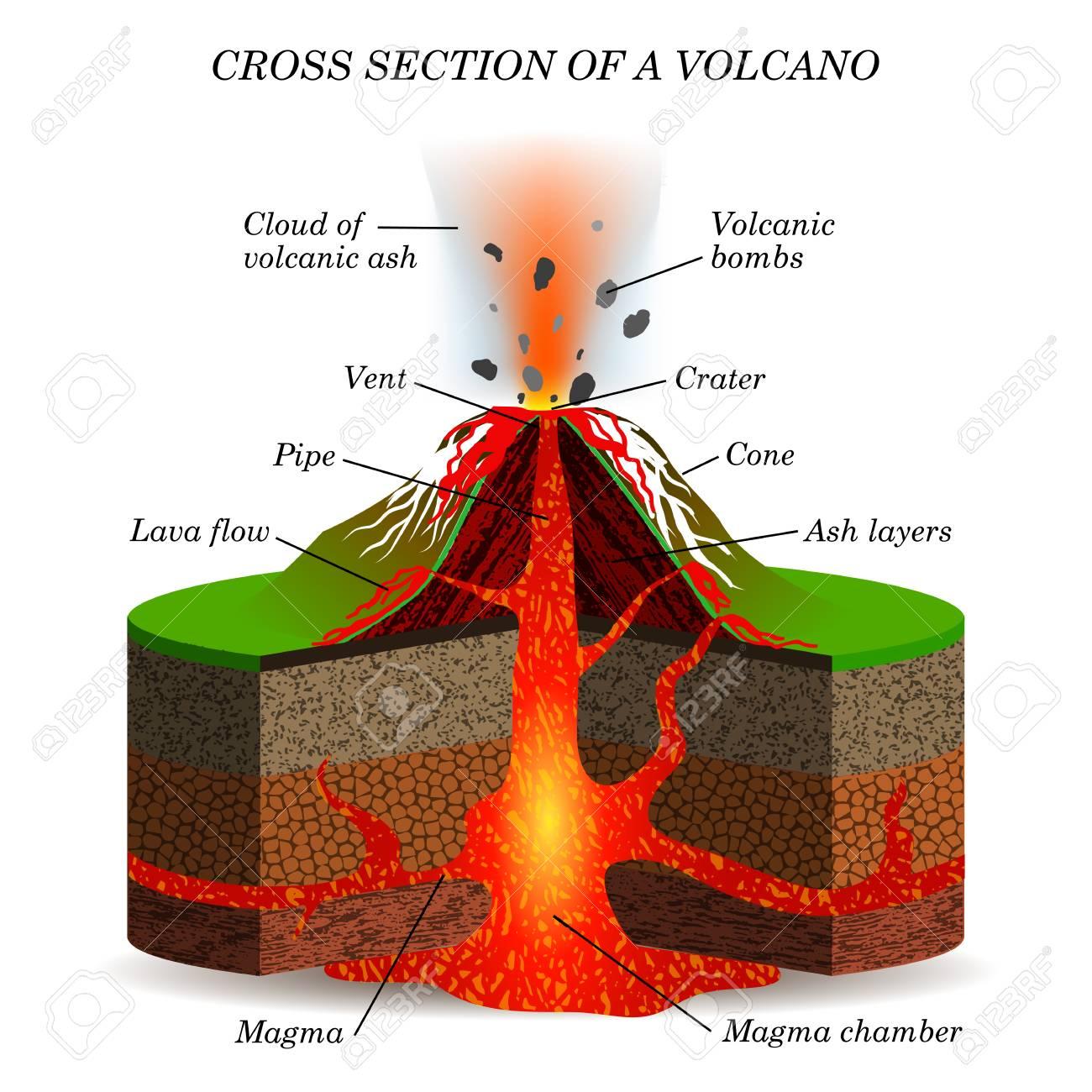 Shield Volcano Drawing At Getdrawings
