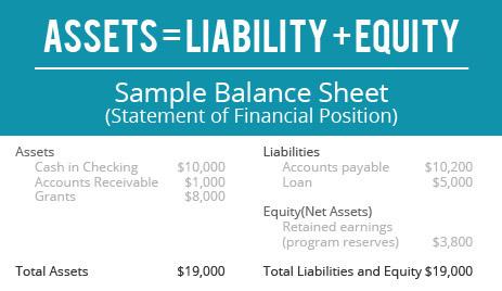 church-financial-statements-balance-sheet