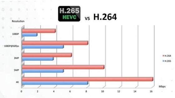 Pemrbandingan H.265 dan H.264