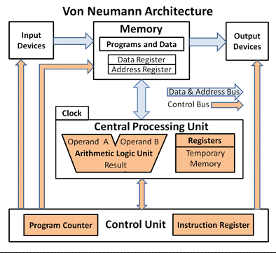 What Is Computer Architecture Get Education