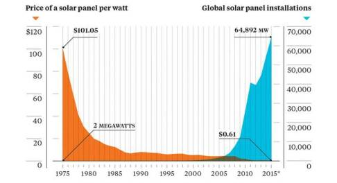 solar-price-installation-chart.jpg.662x0_q70_crop-scale