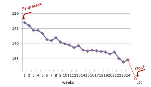weight-chart-weeks-22-24