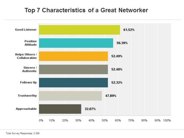 Nhận biết một networker hiệu quả như thế nào