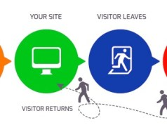 remarketing va retargeting
