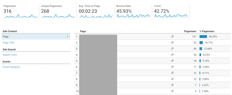 SEO analytics page view