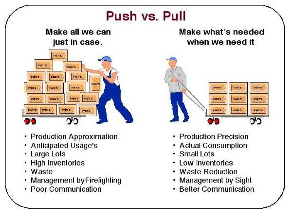 push and pull manufacturing freepoint technologies