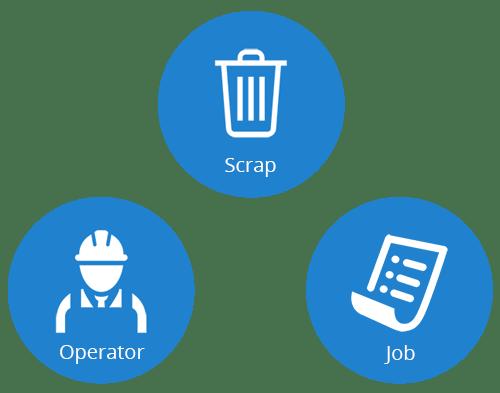Job, Operator and Scrap Monitoring