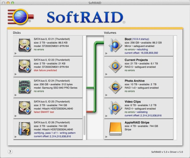 SoftRAID mac