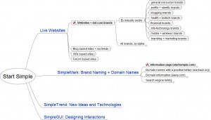 [FreeMind - example MindMap for Branding
