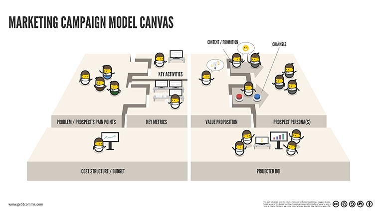 Marketing Campaign Model Canvas - Prospect's pain points, Solution's value proposition, Key activity drivers and metrics, Content and Promotion Channels, Cost structure and projected ROI