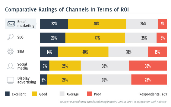 eConsultancy Email Marketing ROI