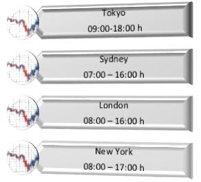 Forex exchange open hours