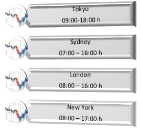 Volume london versus new york session forex