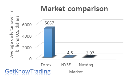 Forex market compared to stock market