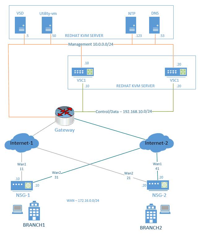 nuage underlay network setup
