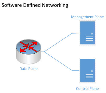 comparison of traditional network vs software defined networking