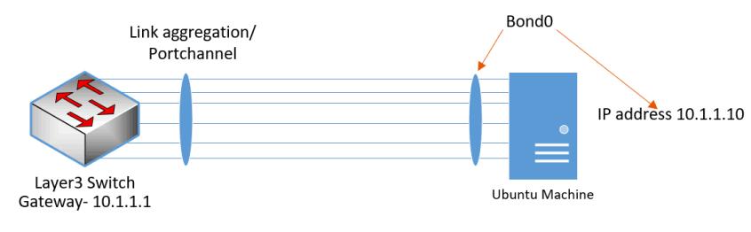 netplan bonding example