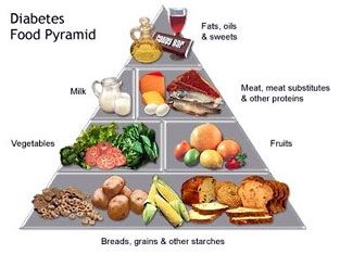 diabetic meal plan perfect ways to create your own diabetic plan
