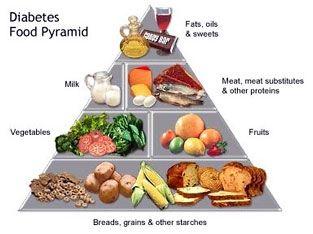 1400 Сalorie Meal Plan: Sample Plans, Diabetic Meal Plans ...