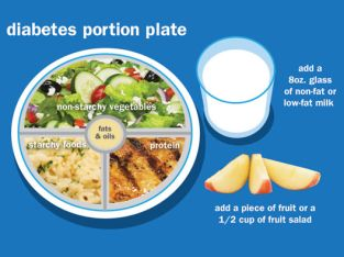 Well-proportionate and balanced diabetic diet plan