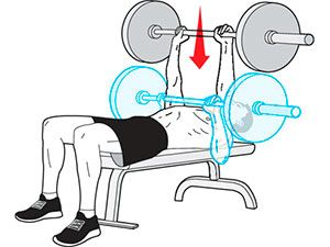 Exercise 5: Close-Grip bench press