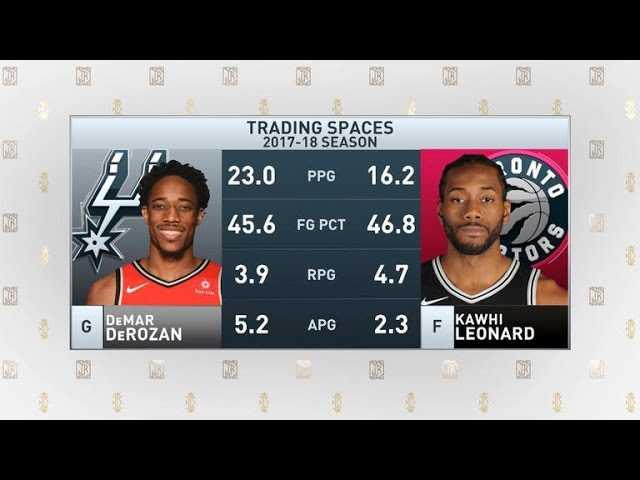 The Jim Rome Show: Spurs trade Kawhi Leonard to the Raptors for DeMar DeRozan