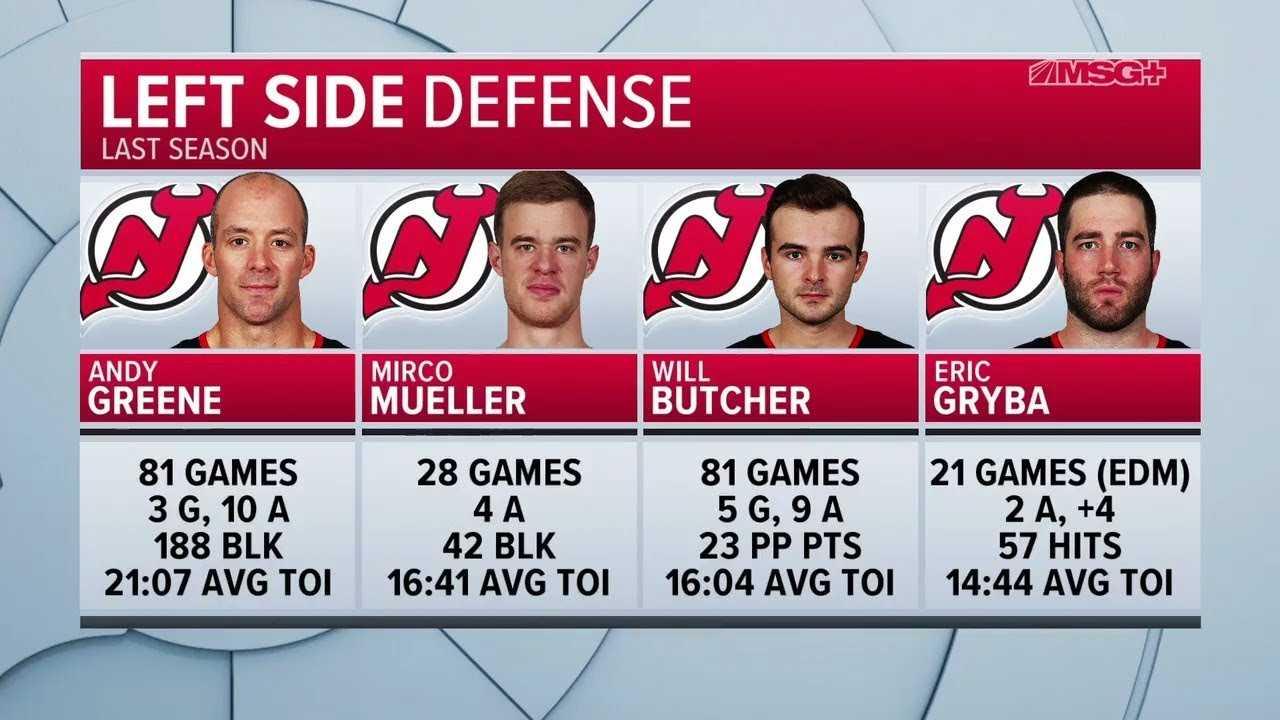 Breaking Down the Devils' Depth on Defense