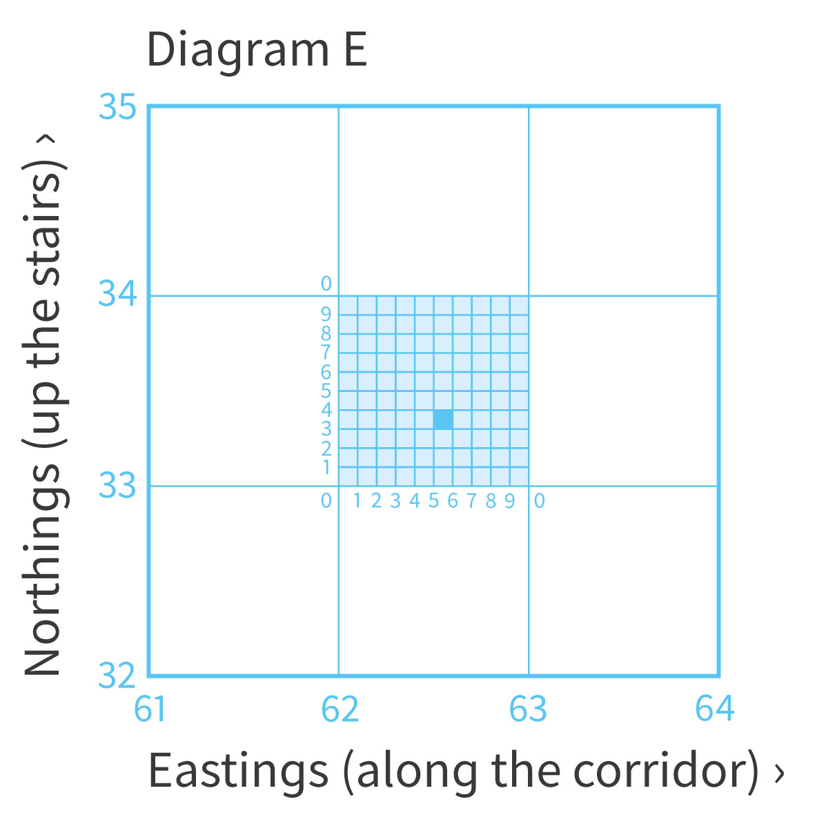 A Beginners Guide To Grid References