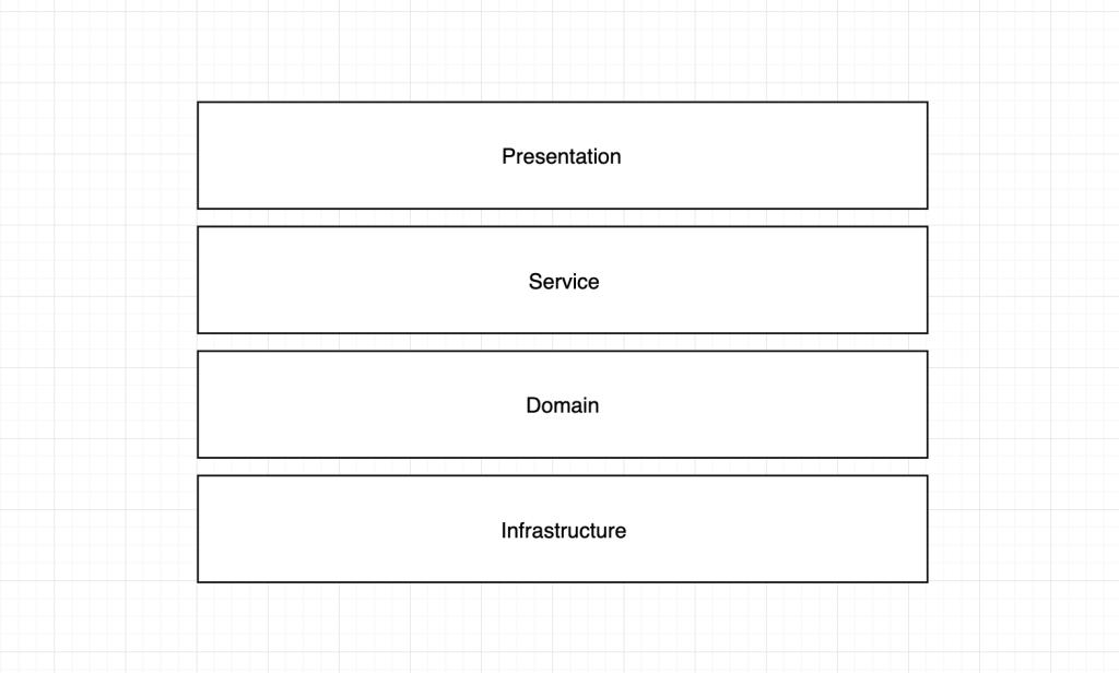 layered architecture diagram