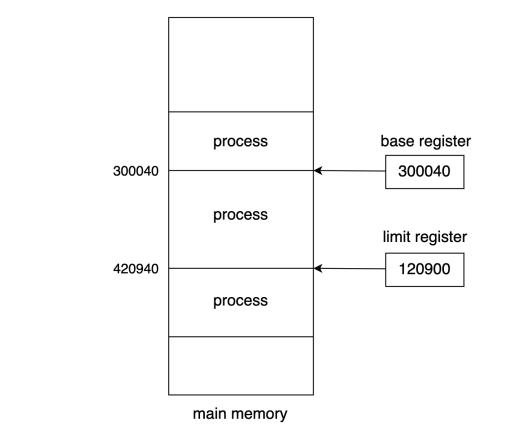 base, limit register의 값을 통해서 프로세스의 주소 범위를 나타낼 수 있다.