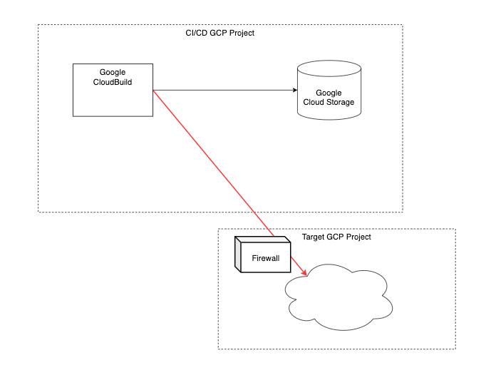 Terraform pipeline using CloudBuild