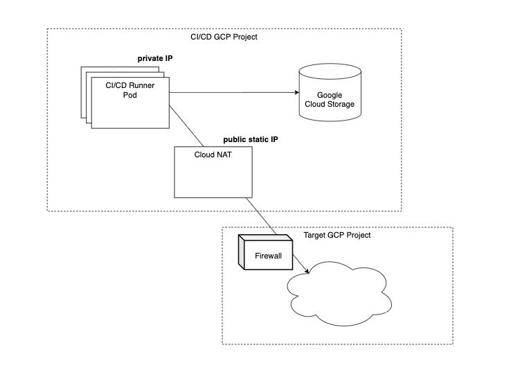 Terraform CI/CD pipeline with self-hosting service