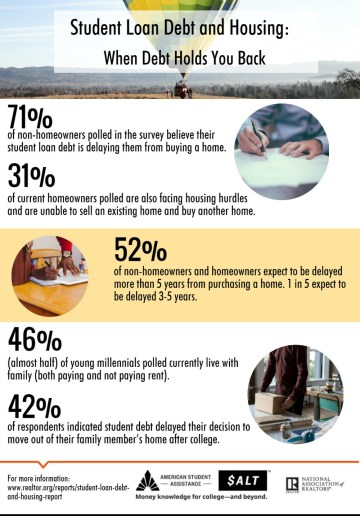 2016-student-loan-debt-and-housing-infographic-06-13-2016-full.jpg