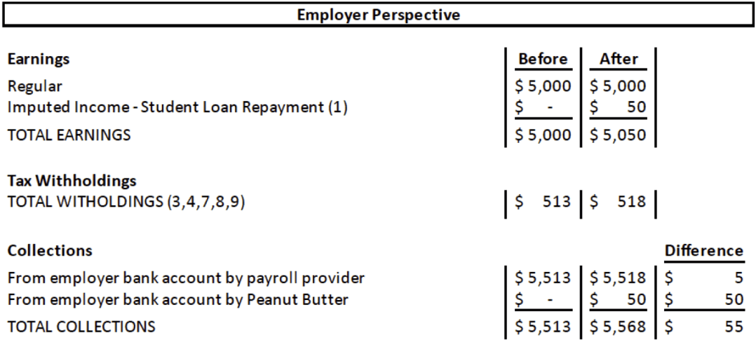 Employer tax perspective