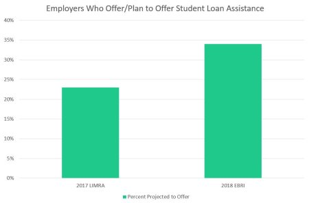 PB_Employers_who_plan_to_offer_student_loan_assistance