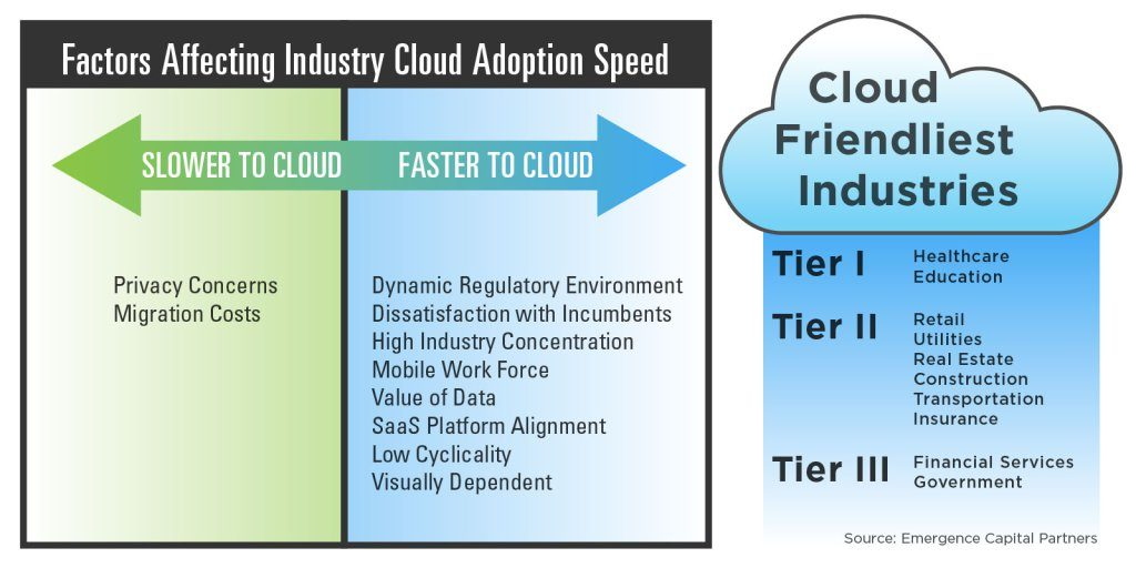 industry-cloud-adoption-1