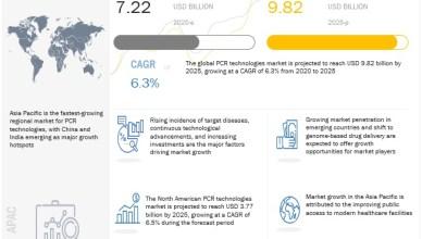 PCR Technology Market