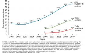 emr_ehr_adoption-rates 2011 EHR / EMR Software Adoption Rates in US