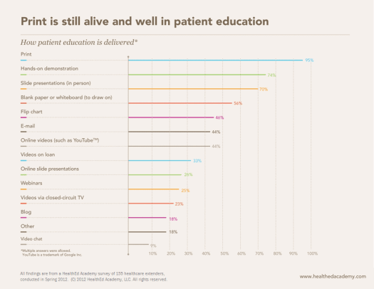 Abundance of Paper in Healthcare Infographic - Why is Printed Material Still #1 in Patient Education? InfoGraphic 2012