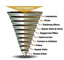 sales_funnel 1 Big Reason Why You Will Fail Online in 2014
