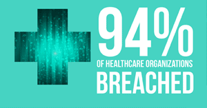 HIPAA Breach - How Safe are Your Patient Records from a Breach?
