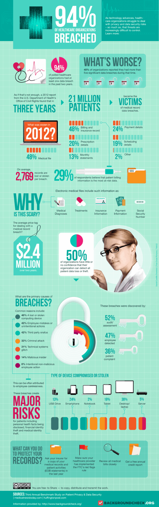 Security-Breaches-Cost How Safe are Your Patient Records from a Breach?