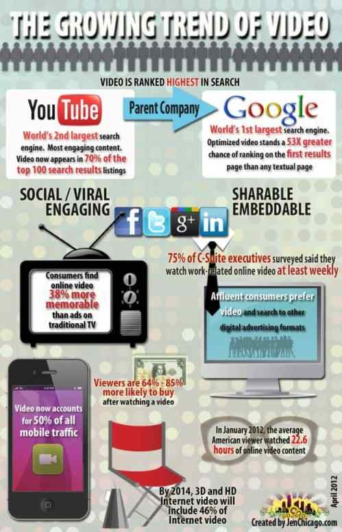 growing trend of video infographic - Why Video is a Must for your Healthcare Practice Website